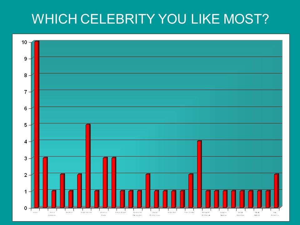 WHICH CELEBRITY YOU LIKE MOST