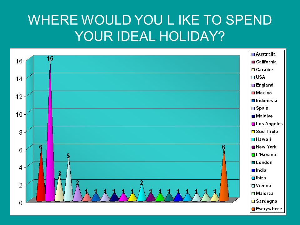 WHERE WOULD YOU L IKE TO SPEND YOUR IDEAL HOLIDAY