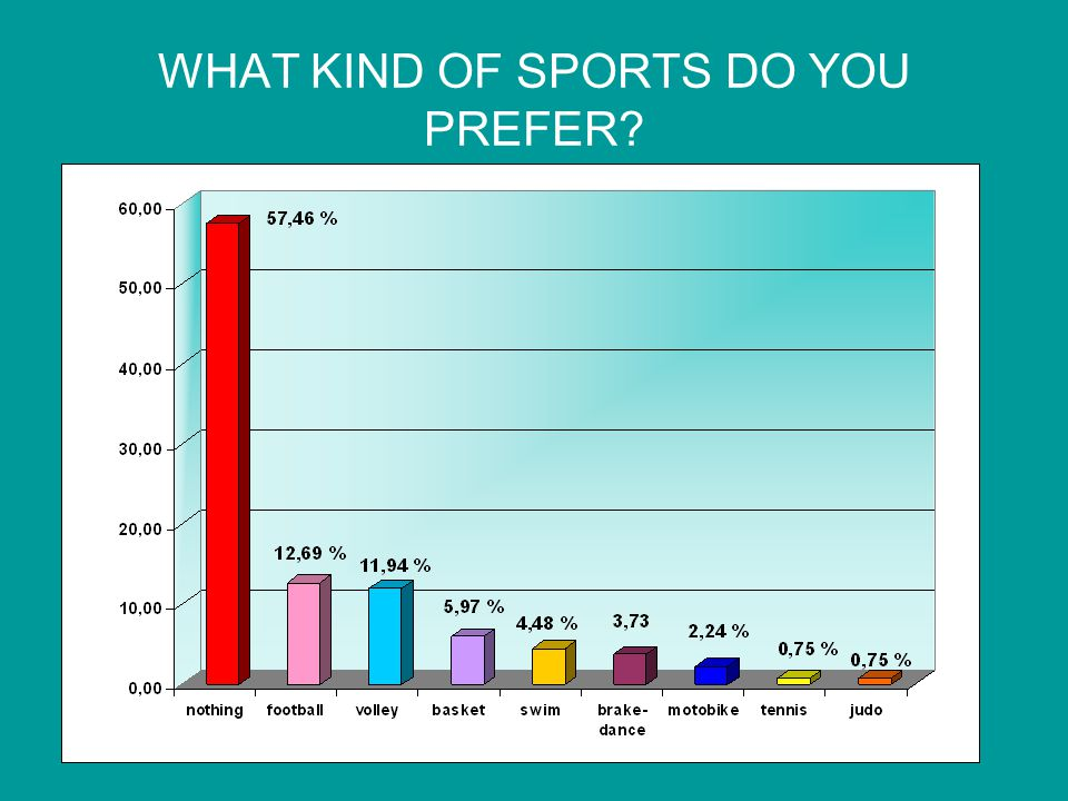 WHAT KIND OF SPORTS DO YOU PREFER