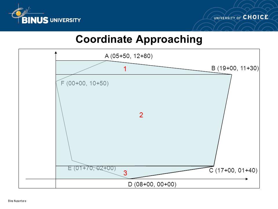 Bina Nusantara Coordinate Approaching A (05+50, 12+80) B (19+00, 11+30) C (17+00, 01+40) D (08+00, 00+00) E (01+70, 02+00) F (00+00, 10+50) 1 2 3