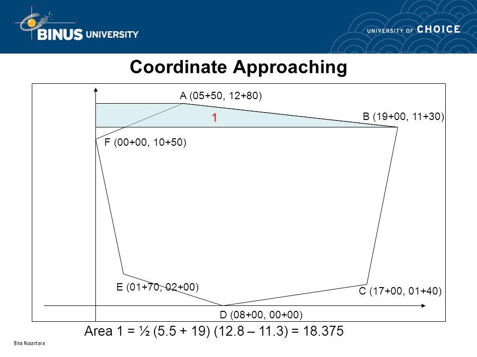 Bina Nusantara Coordinate Approaching A (05+50, 12+80) B (19+00, 11+30) C (17+00, 01+40) D (08+00, 00+00) E (01+70, 02+00) F (00+00, 10+50) 1 Area 1 =
