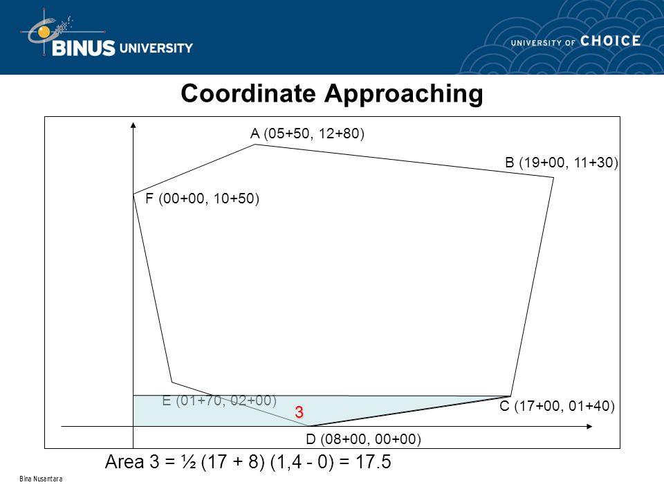 Bina Nusantara Coordinate Approaching A (05+50, 12+80) B (19+00, 11+30) C (17+00, 01+40) D (08+00, 00+00) E (01+70, 02+00) F (00+00, 10+50) 3 Area 3 =
