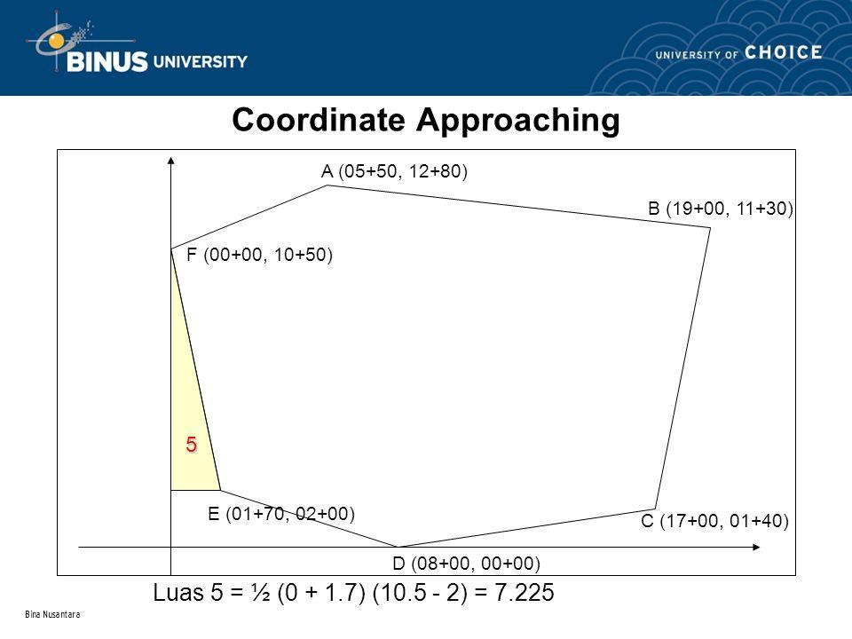 Bina Nusantara Coordinate Approaching A (05+50, 12+80) B (19+00, 11+30) C (17+00, 01+40) D (08+00, 00+00) E (01+70, 02+00) F (00+00, 10+50) 5 Luas 5 =