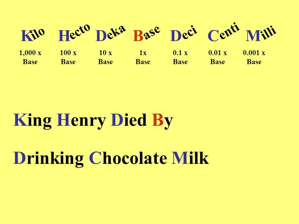 King Henry Died By Drinking Chocolate Milk KHDDCM iloectoekaase B ecientiilli 1,000 x Base 100 x Base 10 x Base 1x Base 0.1 x Base 0.01 x Base 0.001 x