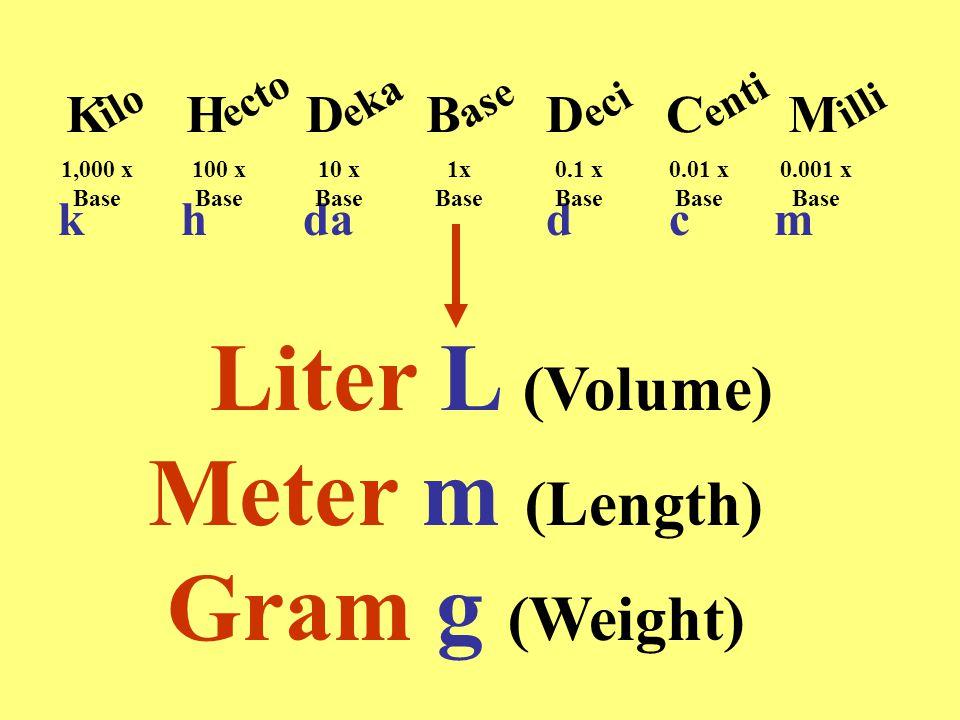 Liter L (Volume) Meter m (Length) Gram g (Weight) KHDDCM iloectoekaase B ecientiilli k h da d c m 1,000 x Base 100 x Base 10 x Base 1x Base 0.1 x Base