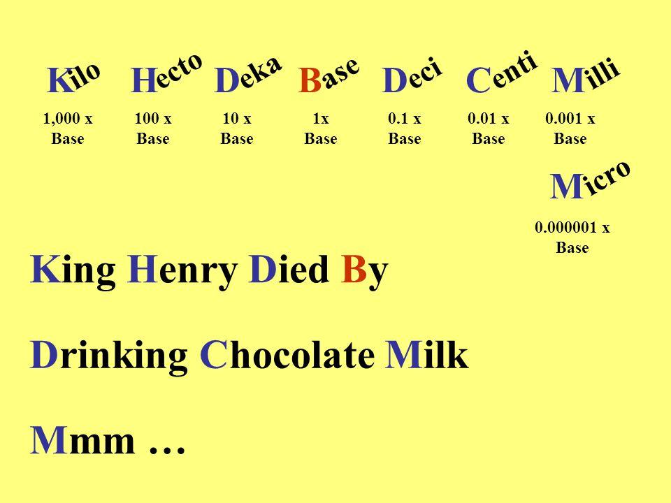 King Henry Died By Drinking Chocolate Milk Mmm … KHDDCM iloectoekaase B ecientiilli M icro 1,000 x Base 100 x Base 10 x Base 1x Base 0.1 x Base 0.01 x