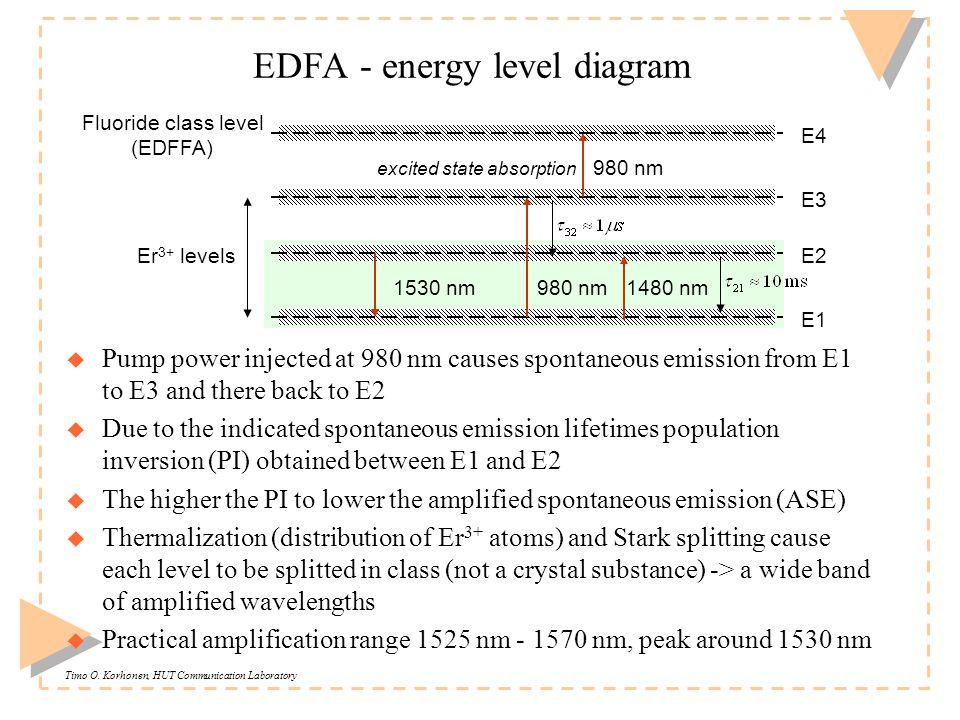 Timo O. Korhonen, HUT Communication Laboratory EDFA - energy level diagram u Pump power injected at 980 nm causes spontaneous emission from E1 to E3 a