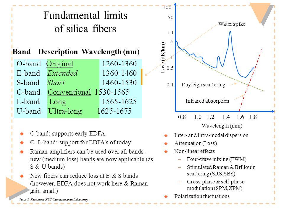 Timo O. Korhonen, HUT Communication Laboratory Fundamental limits of silica fibers u C-band: supports early EDFA u C+L-band: support for EDFA's of tod