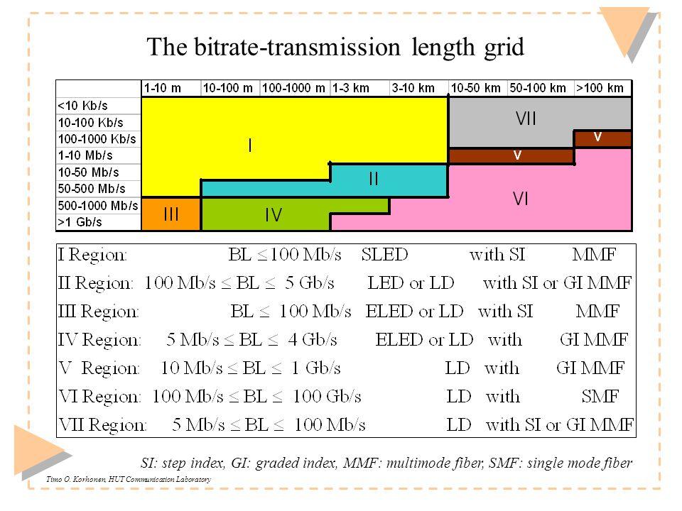 Timo O. Korhonen, HUT Communication Laboratory The bitrate-transmission length grid SI: step index, GI: graded index, MMF: multimode fiber, SMF: singl