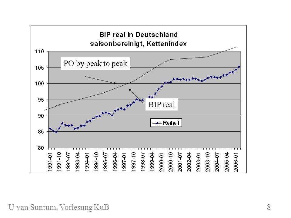 WS 2006/07 8 U. van Suntum, KuB PO by peak to peak BIP real 8 U van Suntum, Vorlesung KuB 8
