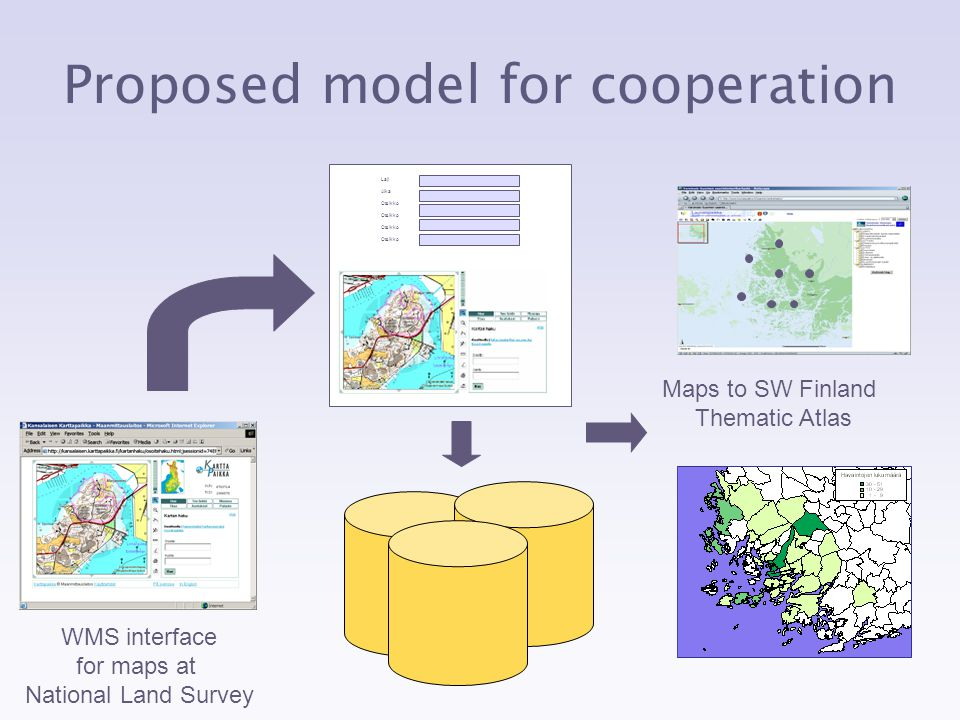 Proposed model for cooperation Maps to SW Finland Thematic Atlas Laji Otsikko Aika Otsikko WMS interface for maps at National Land Survey