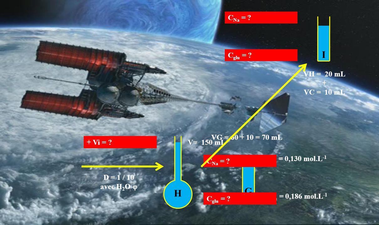 G VG = 60 + 10 = 70 mL C Na = 0,130 mol.L -1 C glu = 0,186 mol.L -1 H D = 1 / 10 avec H 2 O  V= 150 mL C Na = .