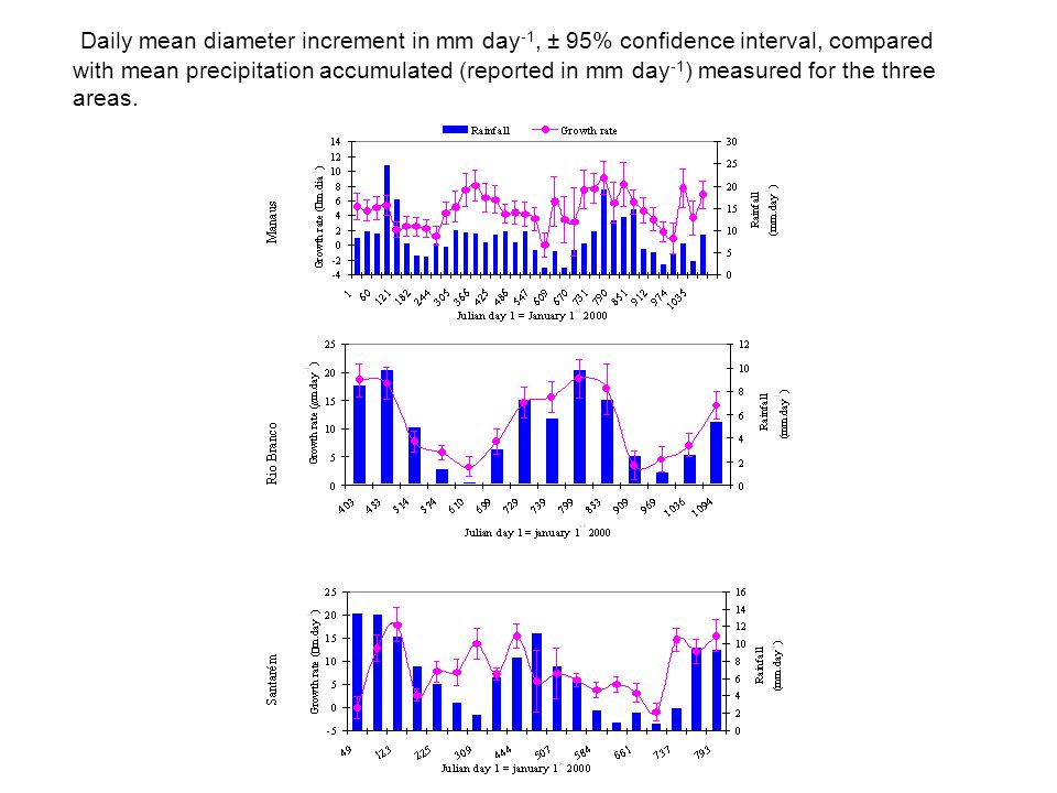 Daily mean diameter increment in mm day -1, ± 95% confidence interval, compared with mean precipitation accumulated (reported in mm day -1 ) measured for the three areas.