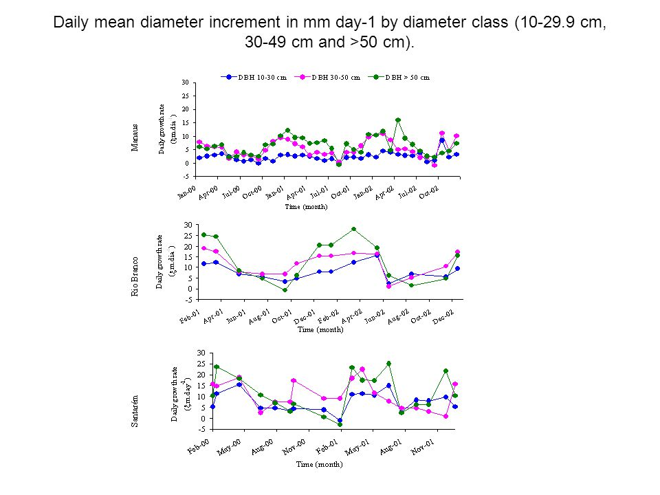 Daily mean diameter increment in mm day-1 by diameter class (10-29.9 cm, 30-49 cm and >50 cm).