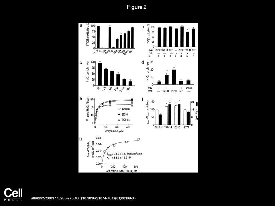 Figure 2 Immunity 2001 14, 265-276DOI: (10.1016/S1074-7613(01)00108-X)