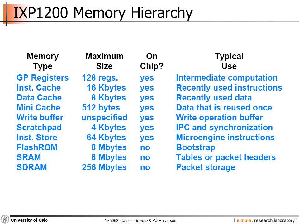 INF5062, Carsten Griwodz & Pål Halvorsen University of Oslo IXP1200 Memory Hierarchy