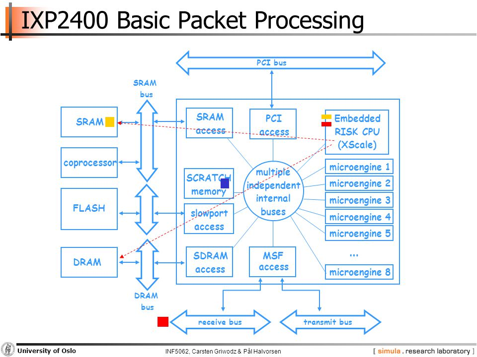 INF5062, Carsten Griwodz & Pål Halvorsen University of Oslo IXP2400 Basic Packet Processing microengine 8 SRAM coprocessor FLASH DRAM SRAM access SDRAM access SCRATCH memory PCI access MSF access Embedded RISK CPU (XScale) PCI bus receive bus DRAM bus SRAM bus microengine 2 microengine 1 microengine 5 microengine 4 microengine 3 multiple independent internal buses slowport access … transmit bus