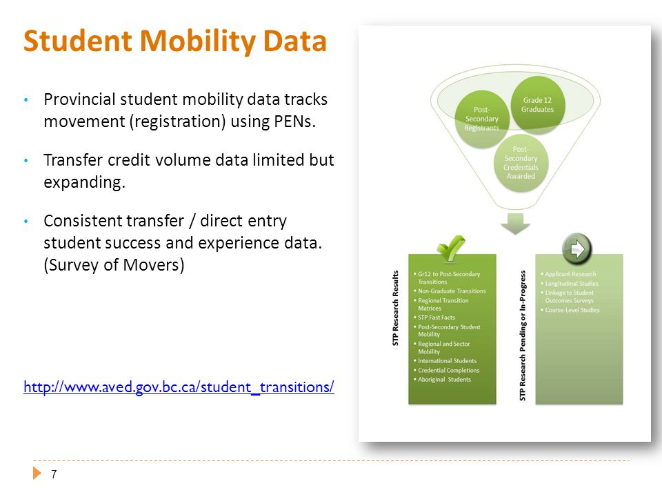 Student Mobility Data Provincial student mobility data tracks movement (registration) using PENs.