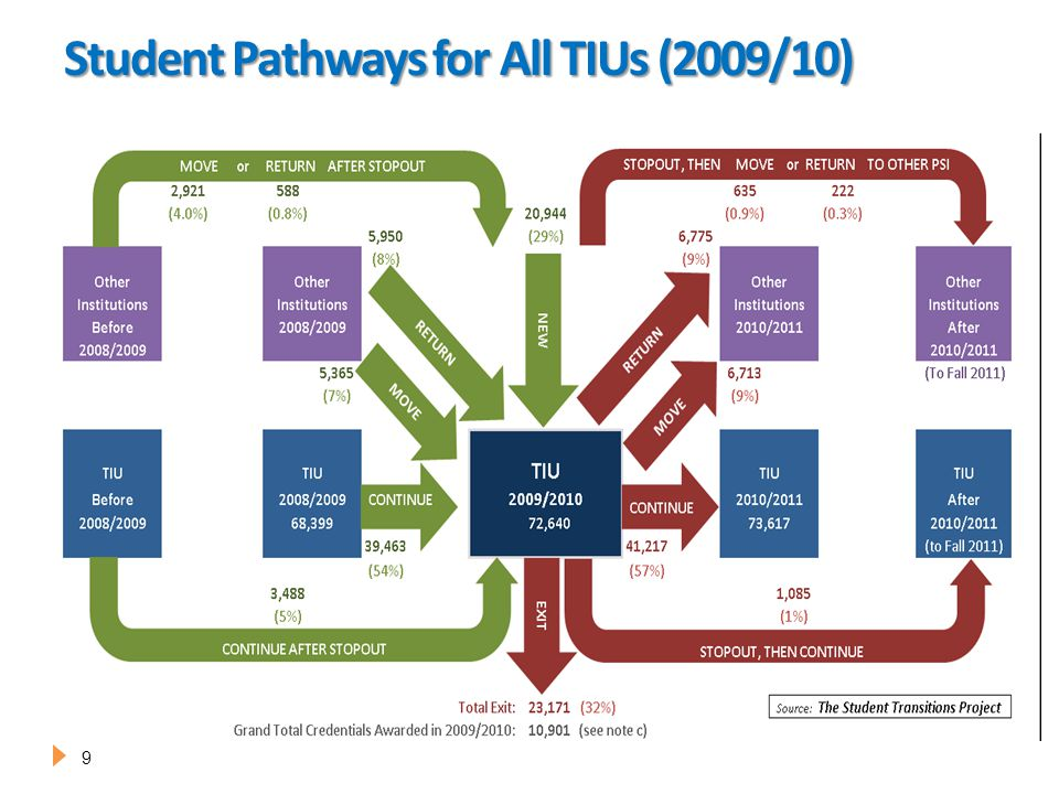 Student Pathways for All TIUs (2009/10) 9