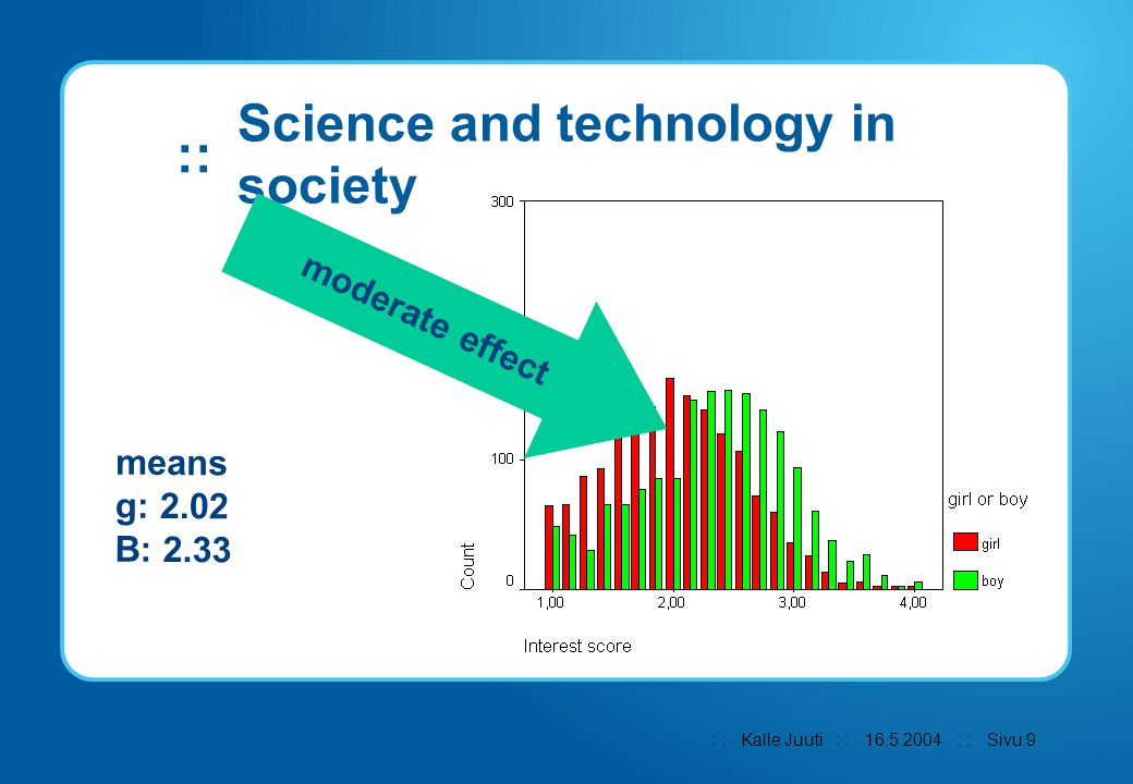 : : Kalle Juuti : : : : Sivu 9 :: 16.5.2004 Science and technology in society moderate effect means g: 2.02 B: 2.33