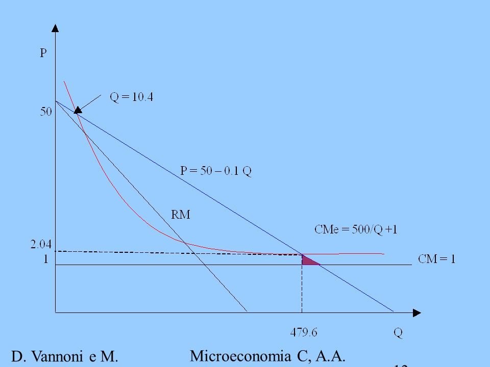 D. Vannoni e M. Piacenza Microeconomia C, A.A. 2007-2008 Esercitazione 4 13