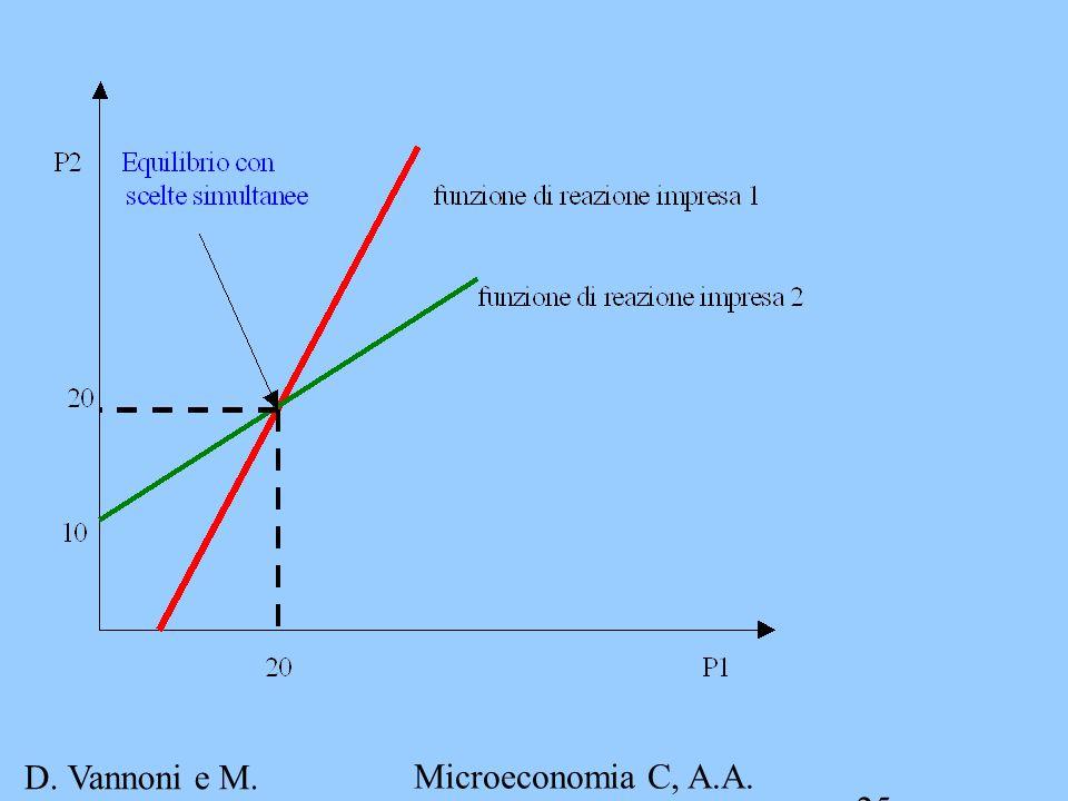 D. Vannoni e M. Piacenza Microeconomia C, A.A. 2007-2008 Esercitazione 4 25