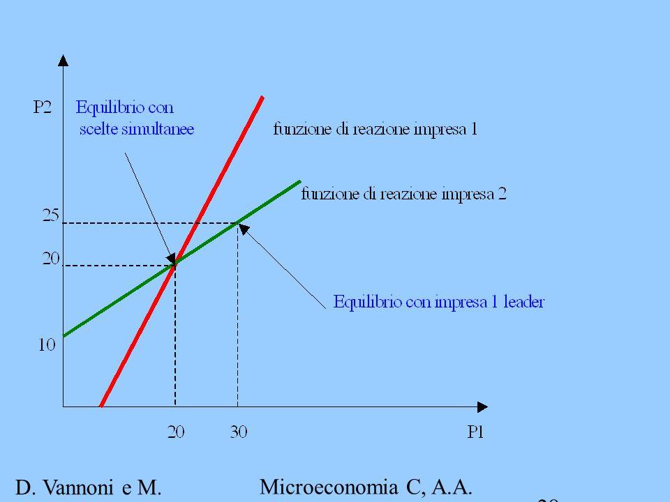 D. Vannoni e M. Piacenza Microeconomia C, A.A. 2007-2008 Esercitazione 4 28