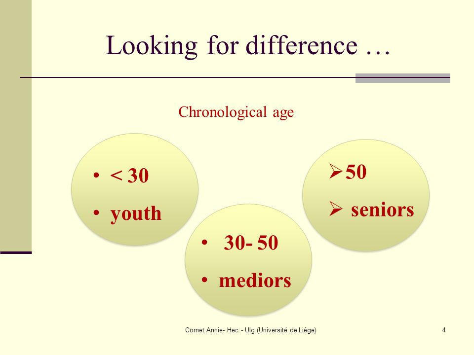 Looking for difference … Cornet Annie- Hec - Ulg (Université de Liège)4 < 30 youth 30- 50 mediors  50  seniors Chronological age