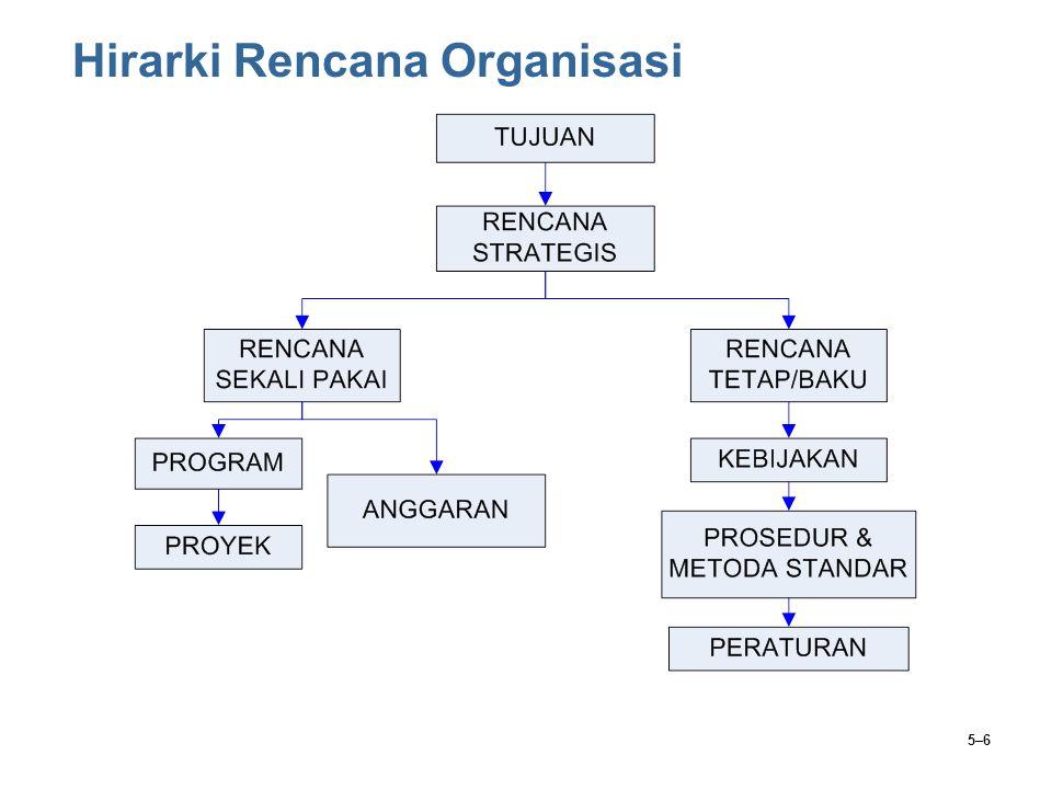 5–6 Hirarki Rencana Organisasi