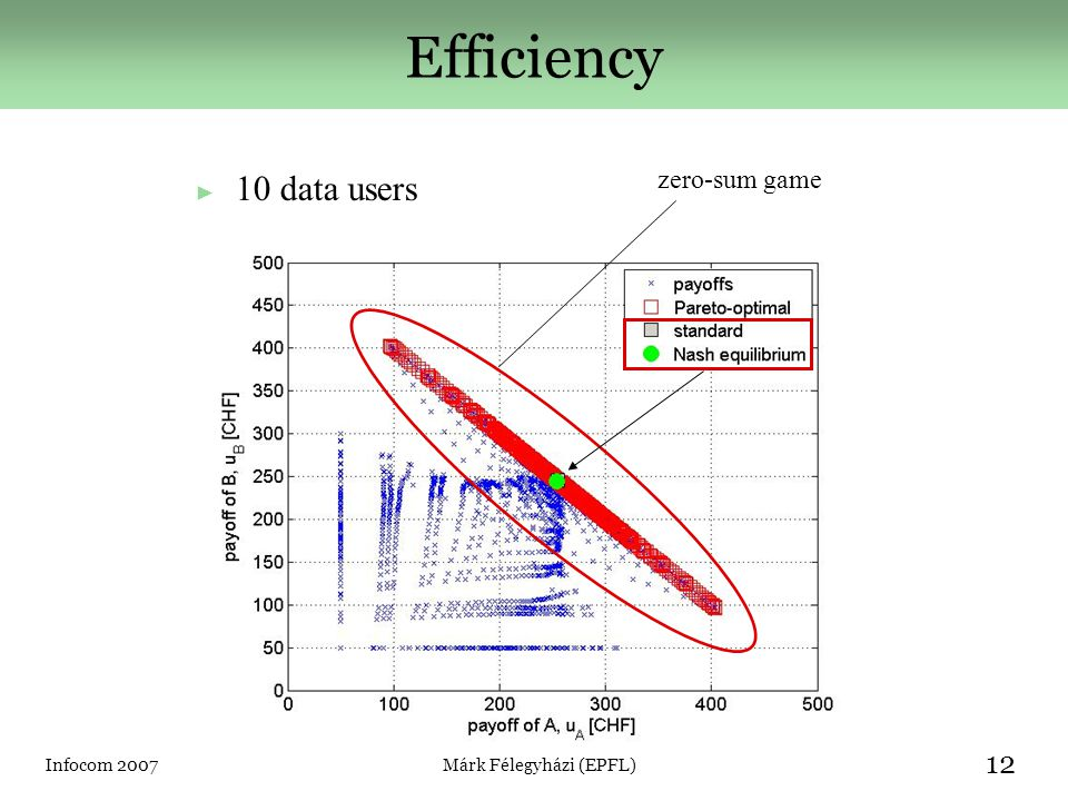 Infocom 2007Márk Félegyházi (EPFL) 12 Efficiency ► 10 data users zero-sum game