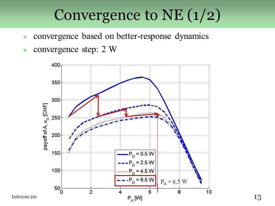 Infocom 2007Márk Félegyházi (EPFL) 13 ► convergence based on better-response dynamics ► convergence step: 2 W Convergence to NE (1/2) P A = 6.5 W