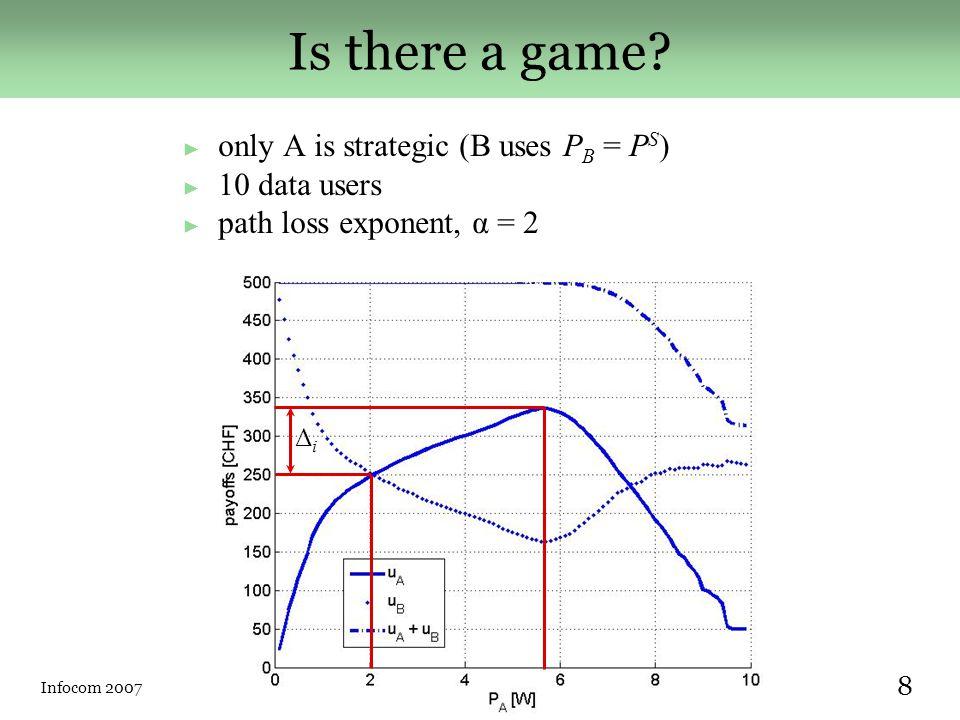 Infocom 2007Márk Félegyházi (EPFL) 9 Strategic advantage ► normalized payoff difference: