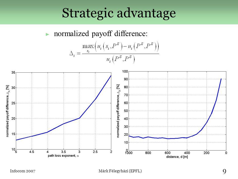 Infocom 2007Márk Félegyházi (EPFL) 10 Payoff of A ► Both operators are strategic ► path loss exponent, α = 4