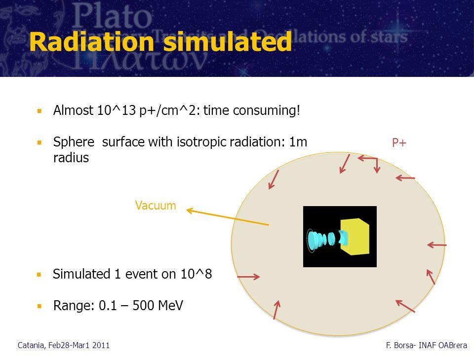 Radiation simulated Catania, Feb28-Mar1 2011F.