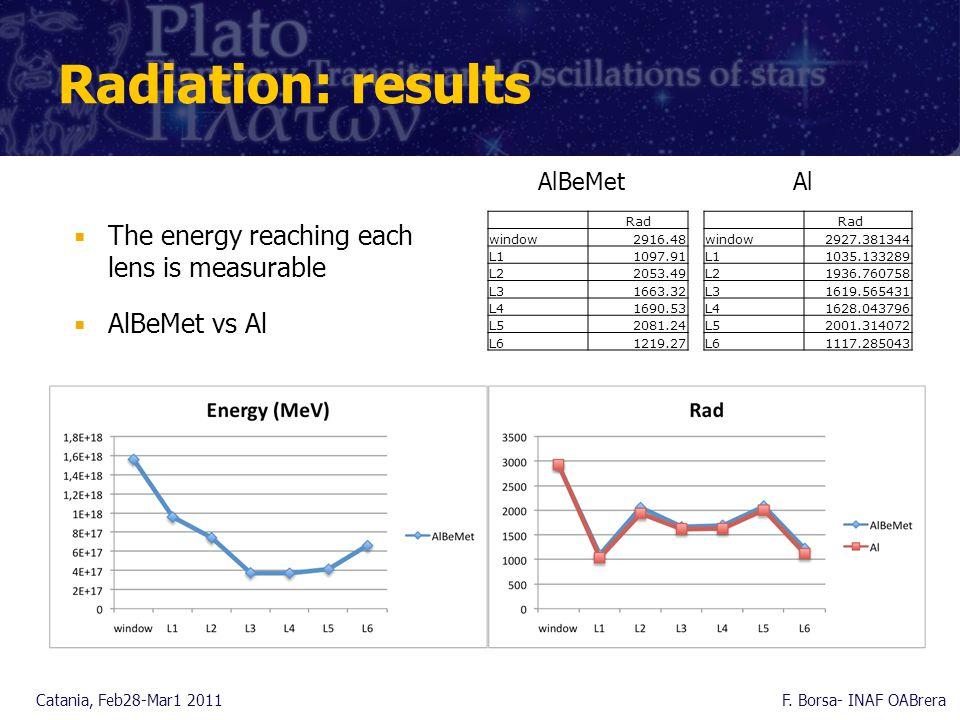 Radiation: results Catania, Feb28-Mar1 2011F.