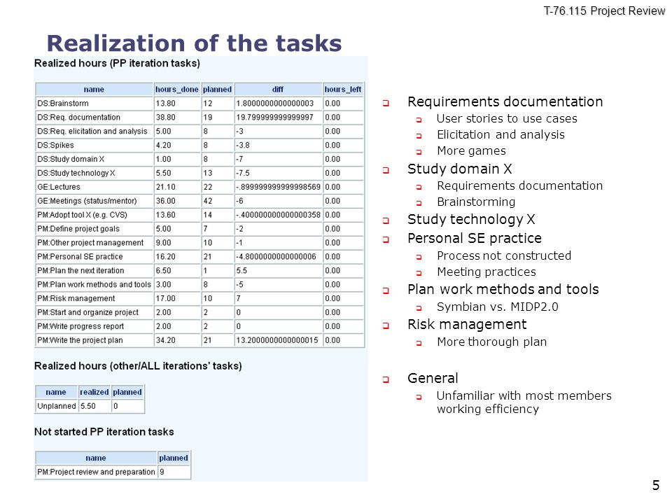 T-76.115 Project Review 5 Realization of the tasks  Requirements documentation  User stories to use cases  Elicitation and analysis  More games  Study domain X  Requirements documentation  Brainstorming  Study technology X  Personal SE practice  Process not constructed  Meeting practices  Plan work methods and tools  Symbian vs.