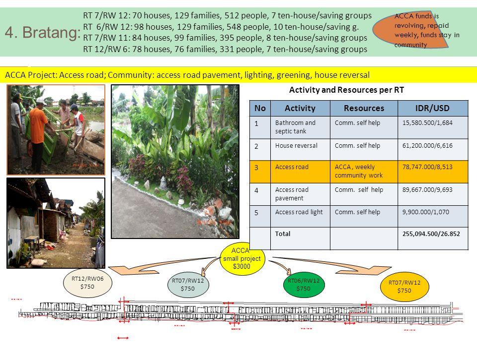 4. Bratang: ACCA small project $3000 RT07/RW12 $750 RT06/RW12 $750 RT07/RW12 $750 RT12/RW06 $750 RT 7/RW 12: 70 houses, 129 families, 512 people, 7 te