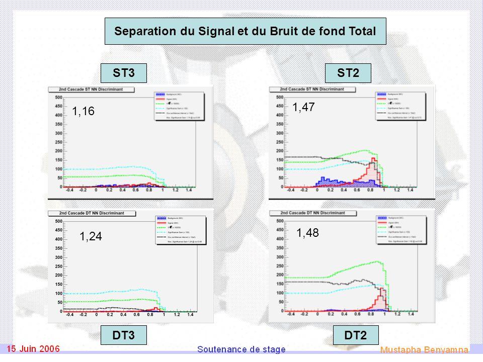 1,24 1,48 1,16 1,47 ST3ST2 DT2DT3 Separation du Signal et du Bruit de fond Total