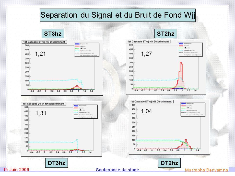 Separation du Signal et du Bruit de Fond Wjj ST2hz DT3hz ST3hz DT2hz 1,27 1,04 1,21 1,31