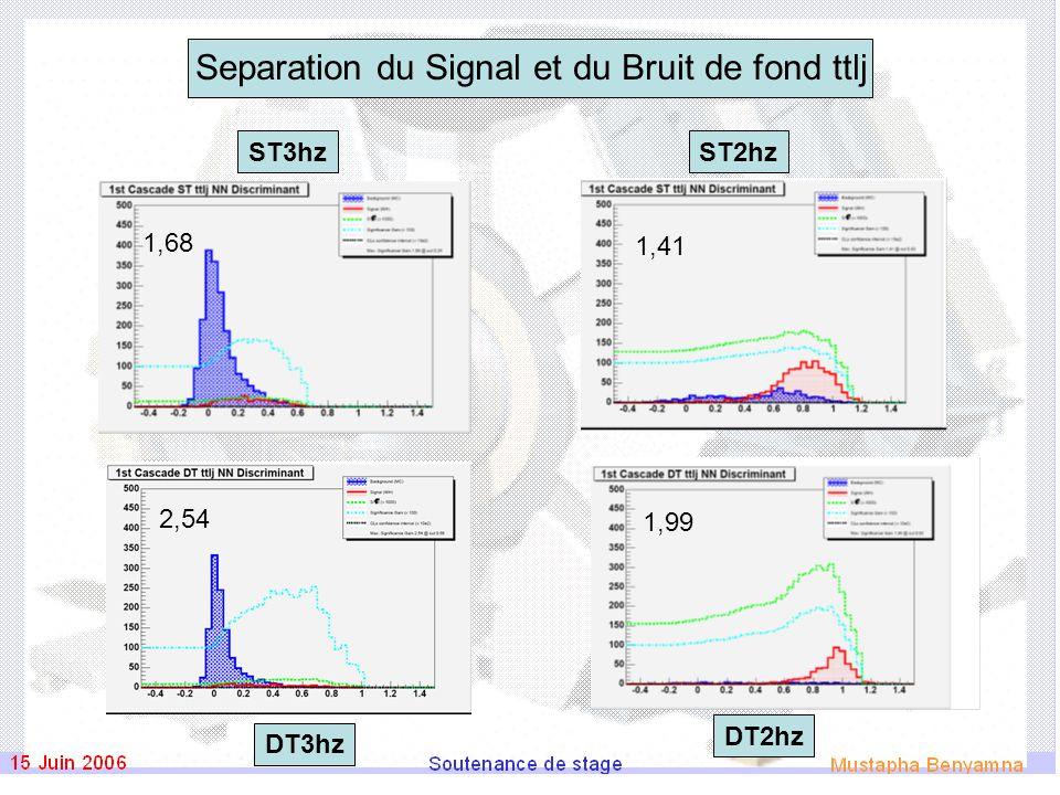 Separation du Signal et du Bruit de fond ttlj ST2hz DT3hz ST3hz DT2hz 1,41 1,99 1,68 2,54