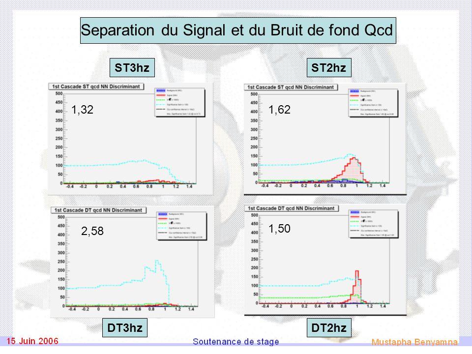 Separation du Signal et du Bruit de fond Qcd ST2hzST3hz DT3hzDT2hz 1,62 1,50 1,32 2,58