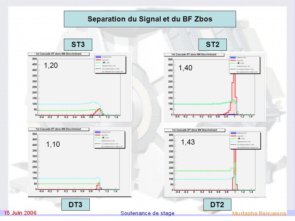 1,10 1,43 1,20 1,40 ST3ST2 DT2DT3 Separation du Signal et du BF Zbos