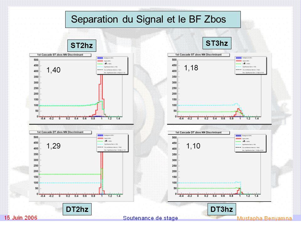 Separation du Signal et le BF Zbos ST2hz DT3hz ST3hz DT2hz 1,40 1,291,10 1,18