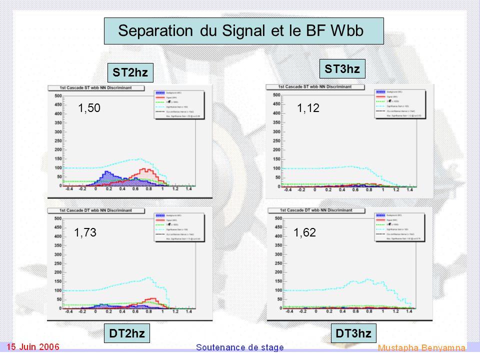 Separation du Signal et le BF Wbb ST2hz DT3hz ST3hz DT2hz 1,50 1,73 1,12 1,62