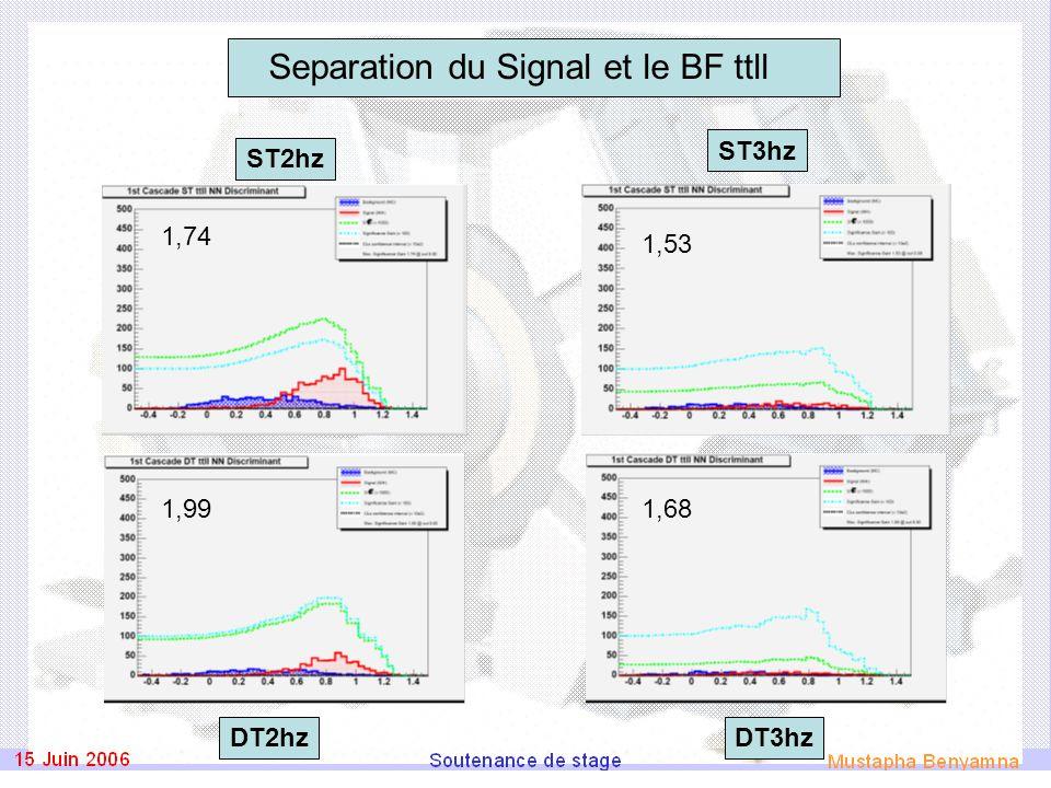 Separation du Signal et le BF ttll ST2hz DT3hz ST3hz DT2hz 1,74 1,99 1,53 1,68