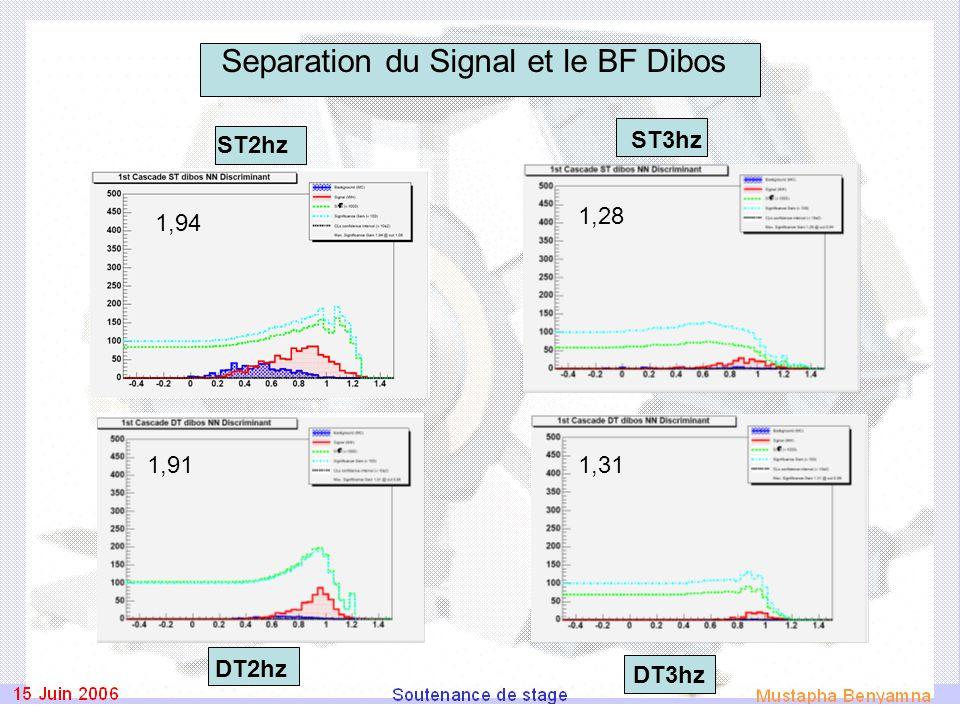 Separation du Signal et le BF Dibos ST2hz DT2hz DT3hz ST3hz 1,94 1,91 1,28 1,31