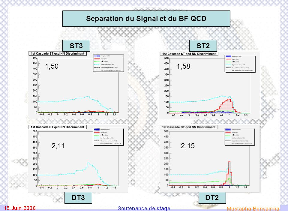 2,152,11 1,501,58 ST3 DT2DT3 ST2 Separation du Signal et du BF QCD