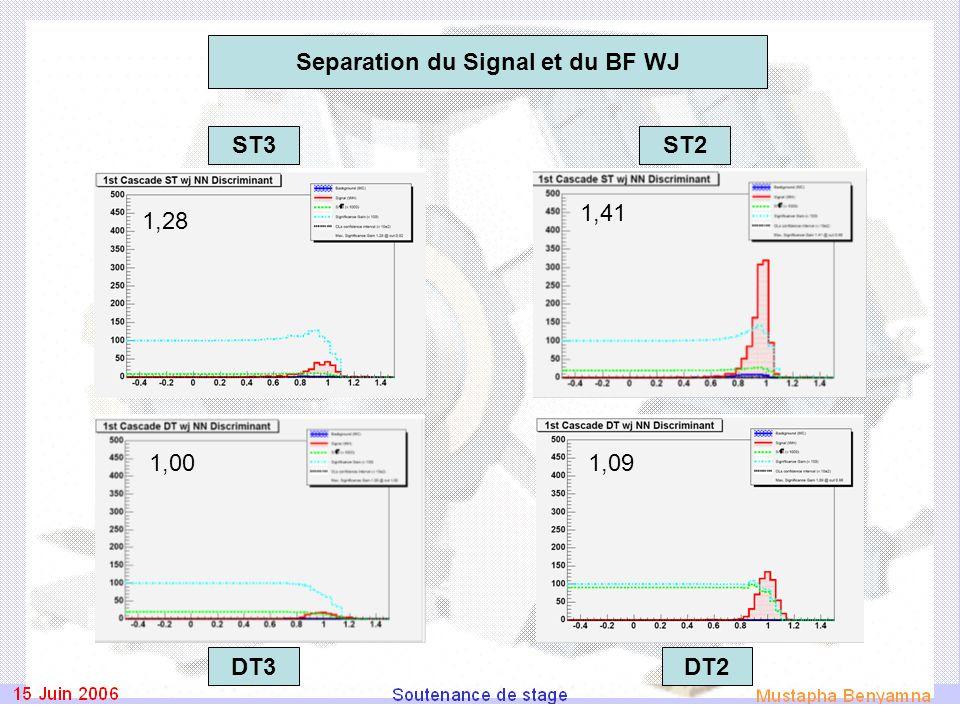 1,001,09 1,28 1,41 ST3ST2 DT2DT3 Separation du Signal et du BF WJ