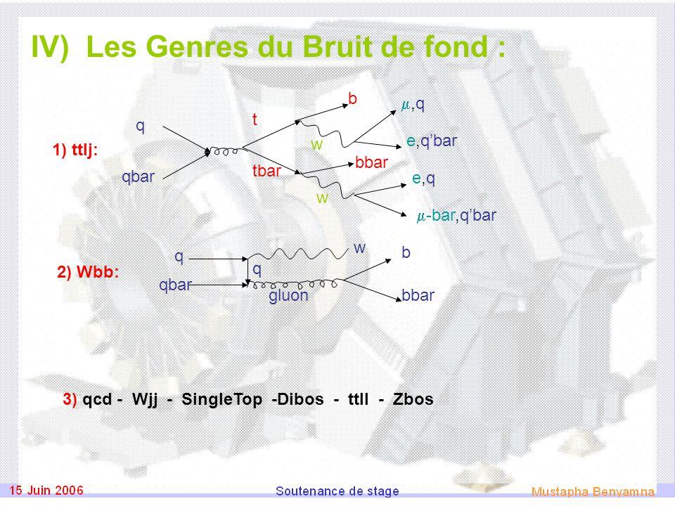 IV) Les Genres du Bruit de fond : 3) qcd - Wjj - SingleTop -Dibos - ttll - Zbos 2) Wbb: 1) ttlj: q qbar q w gluon b bbar q qbar t tbar b w w bbar e,q'bar ,q,q  -bar,q'bar e,qe,q
