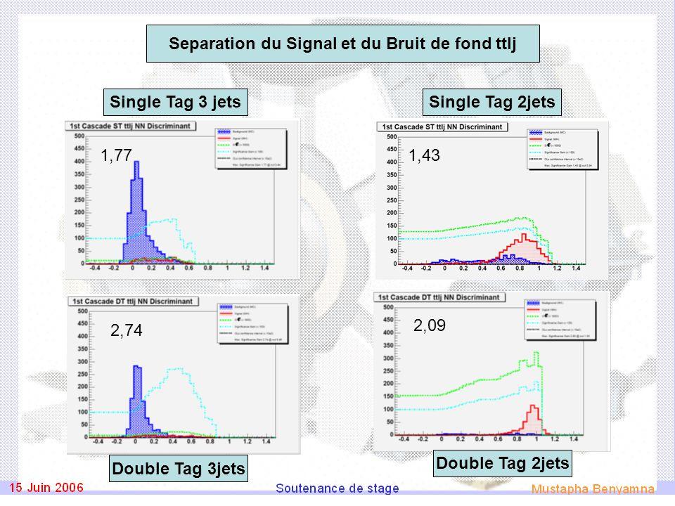 1,82 1,66 1,191,60 ST3ST2 DT2DT3 Separation du Signal et du Bruit de fond Singletop